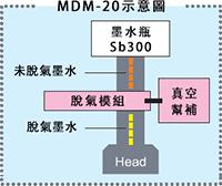 MDM-20