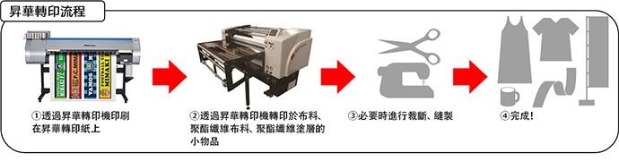 昇華轉印流程