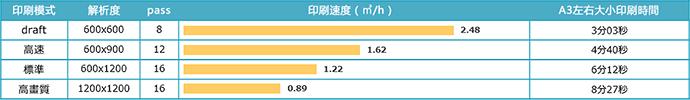UJF-3042MkII印刷速度/4色(C,M,Y,K)