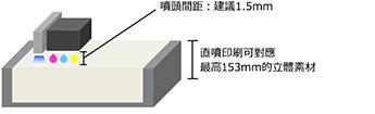 噴頭間距:建議1.5mm