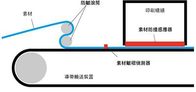 圖1:素材輸送示意圖