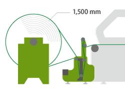 超大型捲筒送料裝置(直噴捺染機種用)