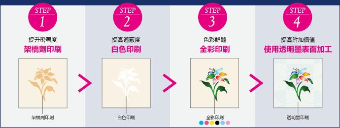 設置1台機器即可完成4個步驟。
