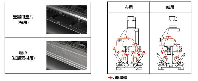 受墨用墊片(布用)、壓板(紙類素材用)/素材運送路徑