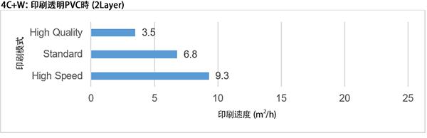 4C+W:印刷透明PVC時 (2Layer)