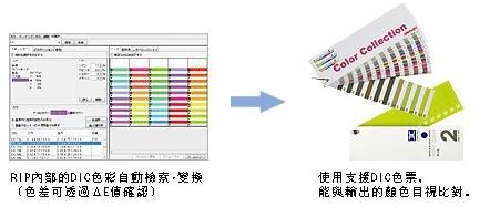 RIP內部的DIC色彩自動檢索・變換