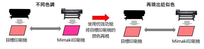 使用仿效功能將目標印刷機的顏色再現
