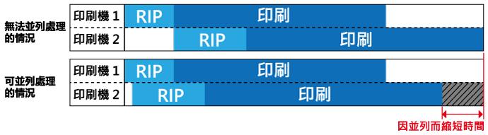同時並列RIP功能