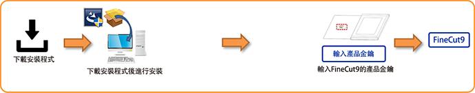 下載軟體版(包裝/升級/標準配備/綑綁銷售)・FineCut9主要版本更新內容