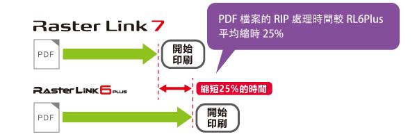 PDF檔案的RIP處理時間較RL6Plus平均縮時25%