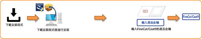 下載軟體版(包裝/升級/標準配備/綑綁銷售)・FineCut/Coat9主要版本更新內容