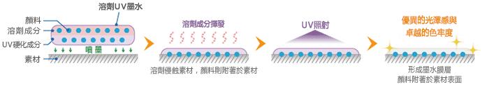 溶劑UV墨水的附著方式