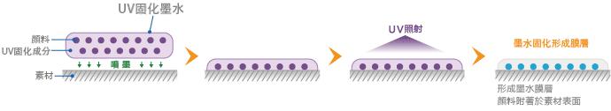 UV固化墨水的附著方式