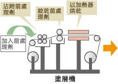 直噴昇華印刷的作業流程1
