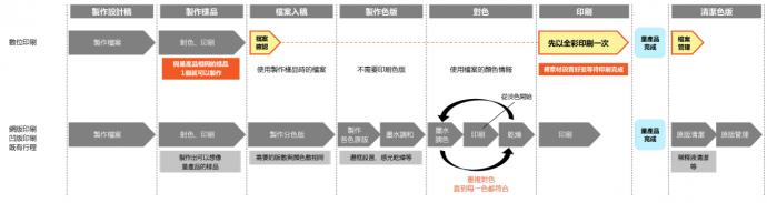 數位印刷的工作流程