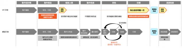 UV印刷與網版印刷的工作流程比較